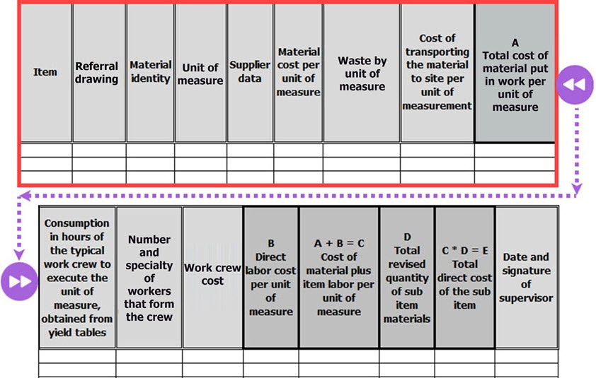 The figure shows a typical template for recording and testing tasks. In the figure, we highlight the inventory and direct cost of materials in a red box. How to Calculate Direct Material Cost (Examples) - Calculate Man Hours