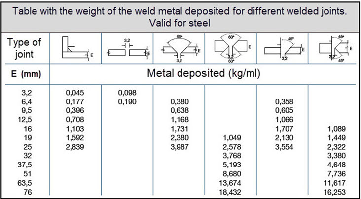 How to Estimate Input and Consumption Materials, weight of metal deposited for different types of joints per linear meter.