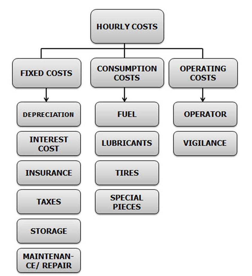 How to Calculate Equipment Cost per Hour - calculatemanhours.com.