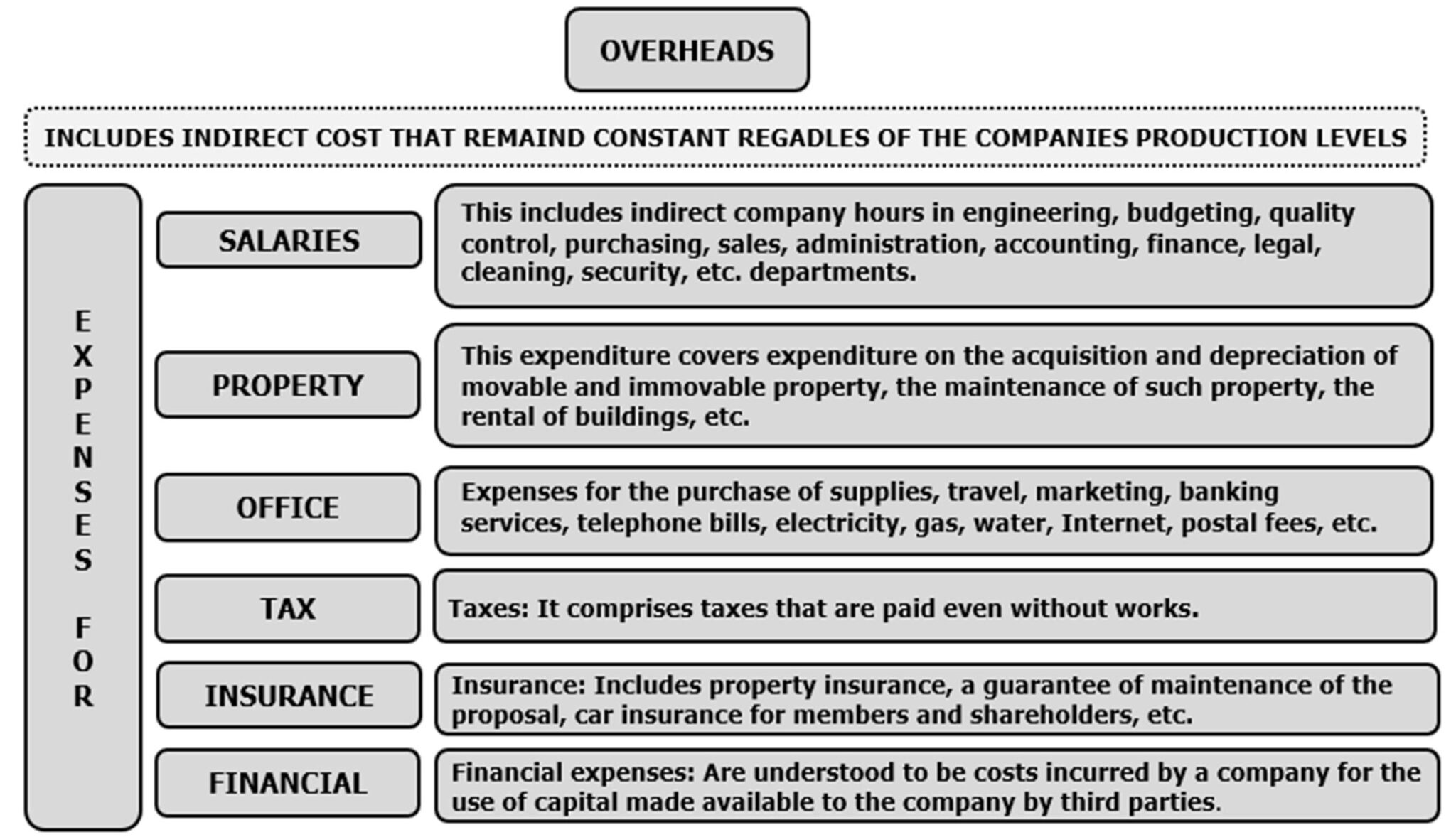 How to Calculate Overhead cost