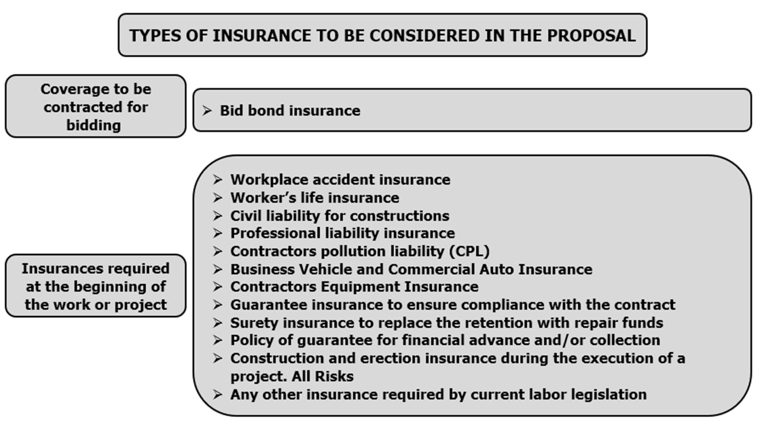 Calculatemanhours.com, How to calculate insurance cost