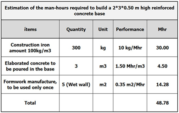 Image of a Table with the number of labour hours consumed to build the base.