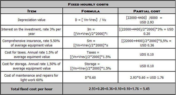 In this image there is a table showing how the fixed costs per hour of the F150 truck are calculated.