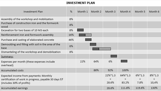 Financial Cost of the Works - Investment plan