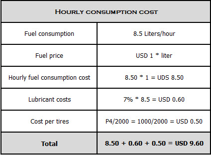 The image is a table with the hourly consumption of a pickup truck.