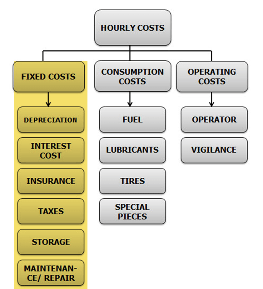 Image of a chart summarizing the calculation of the Cost per Hour of a Pickup Truck